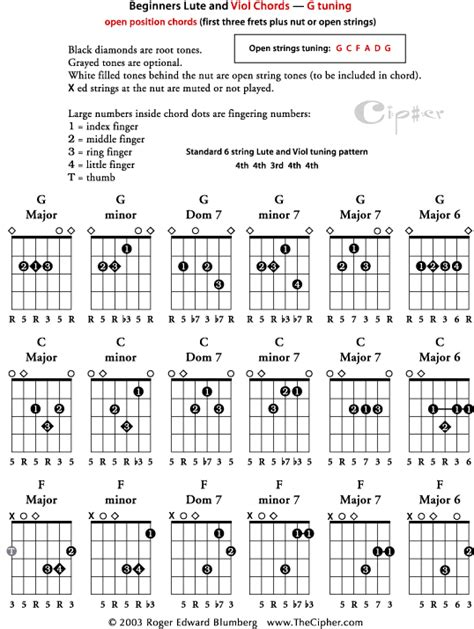 Basic open position chords for Viola da Gamba and Lute