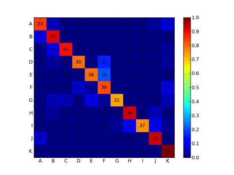 matplotlib - How to plot confusion matrix with string axis