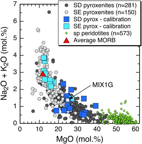 The role of pyroxenite in basalt genesis: Melt‐PX, a