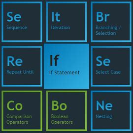 Periodic Table of Programming Concepts   101 Computing