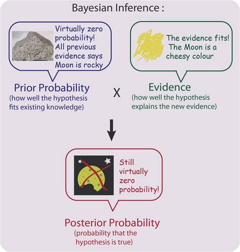 Bayes' Theorem: the maths tool we probably use every day