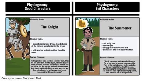 Physiognomy in The Canterbury Tales: The Knight vs