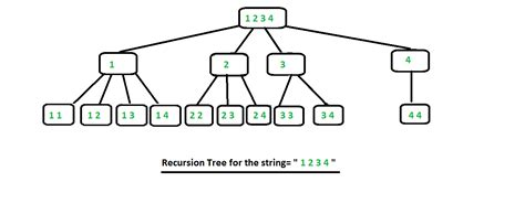 Combinations with repetitions - GeeksforGeeks