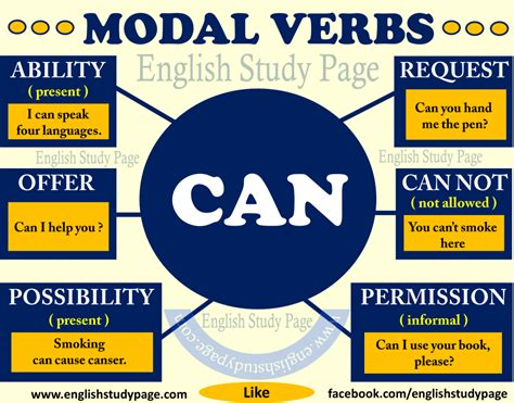"Modal Verbs - ""CAN"" - English Study Page"