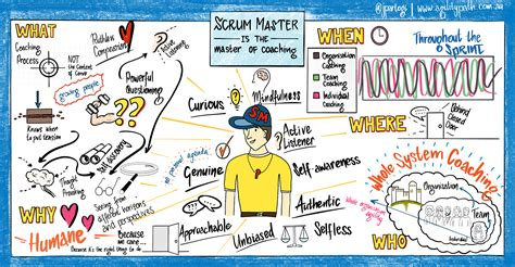 Scrum Master is the Master of Coaching | Scrum