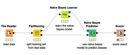algorithm - A simple explanation of Naive Bayes
