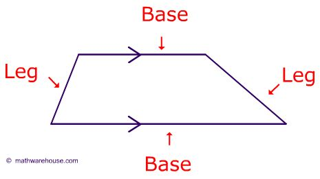 Pictures of trapezoid